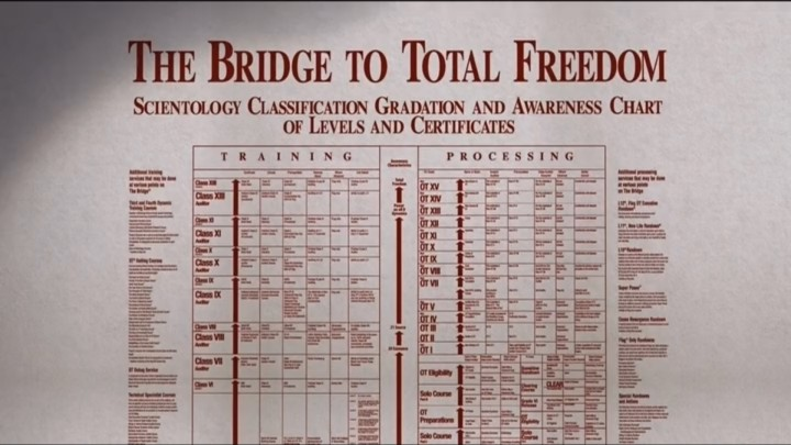 Going Clear: The Bridge to Total Freedom ranking chart